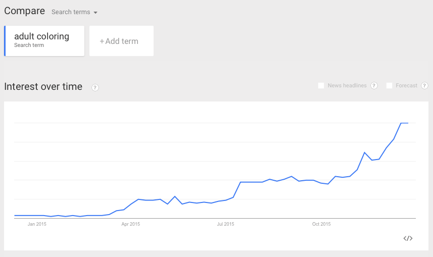The Number Of People Searching Adult Coloring In The Past Year Has Increased Tremendously And Is Only Trending Upwards