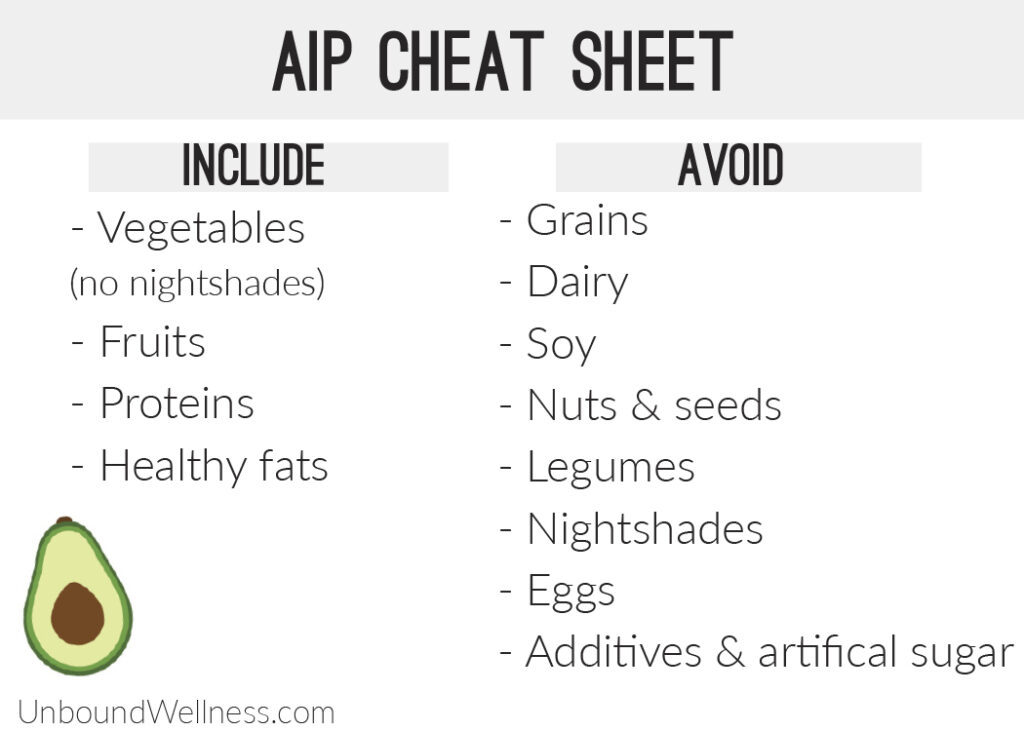 AIP Cheat Sheet